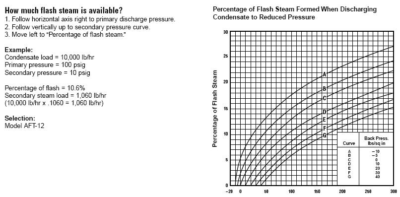 Flash Steam Chart
